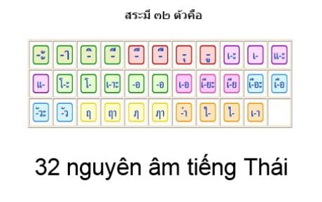 bảng nguyên âm tiếng thái